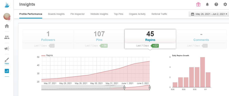 14 days Pinterest Insights Tailwind
